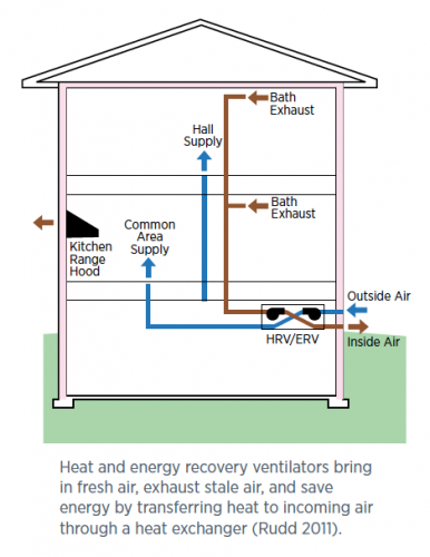Cost Of Heating Oil Versus Natural Gas