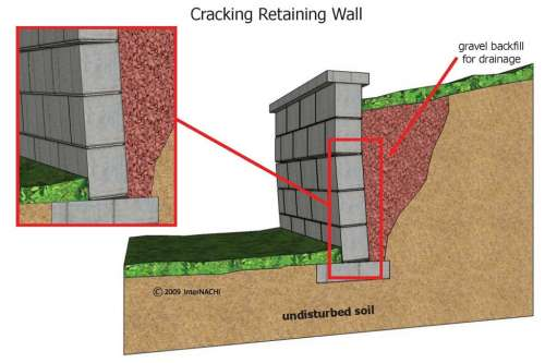 Stacked Block Retaining Wall images