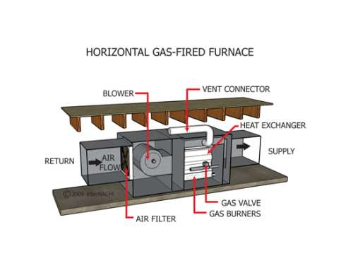 Hvac 101 The Installation Position Chicago S Home