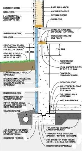 Finished Basement Walls Home Inspectors Of America