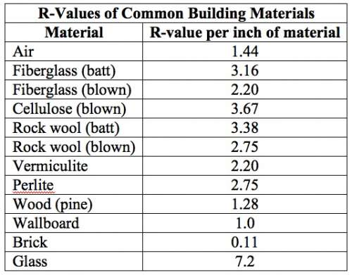 Attic insulation how to tell what r value i have for Cellulose insulation r value per inch chart